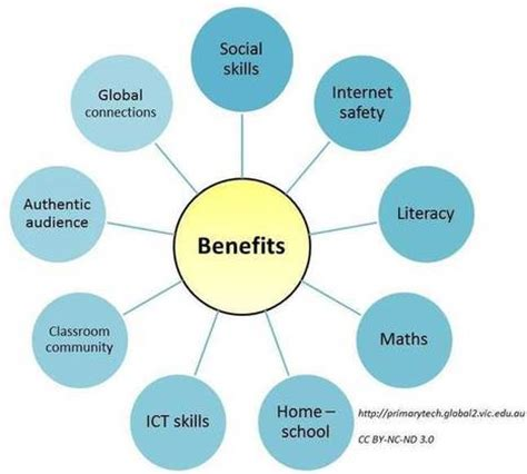 Positive and negative effects of internet essay